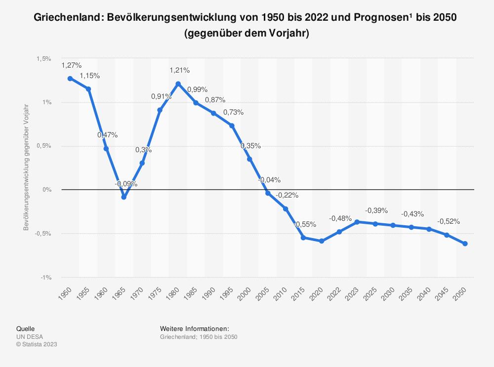 Statistik: Griechenland: Bevölkerungsentwicklung von 2008 bis 2018 (gegenüber dem Vorjahr) | Statista