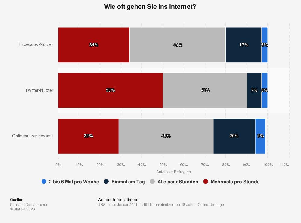 Statistik: Wie oft gehen Sie ins Internet? | Statista