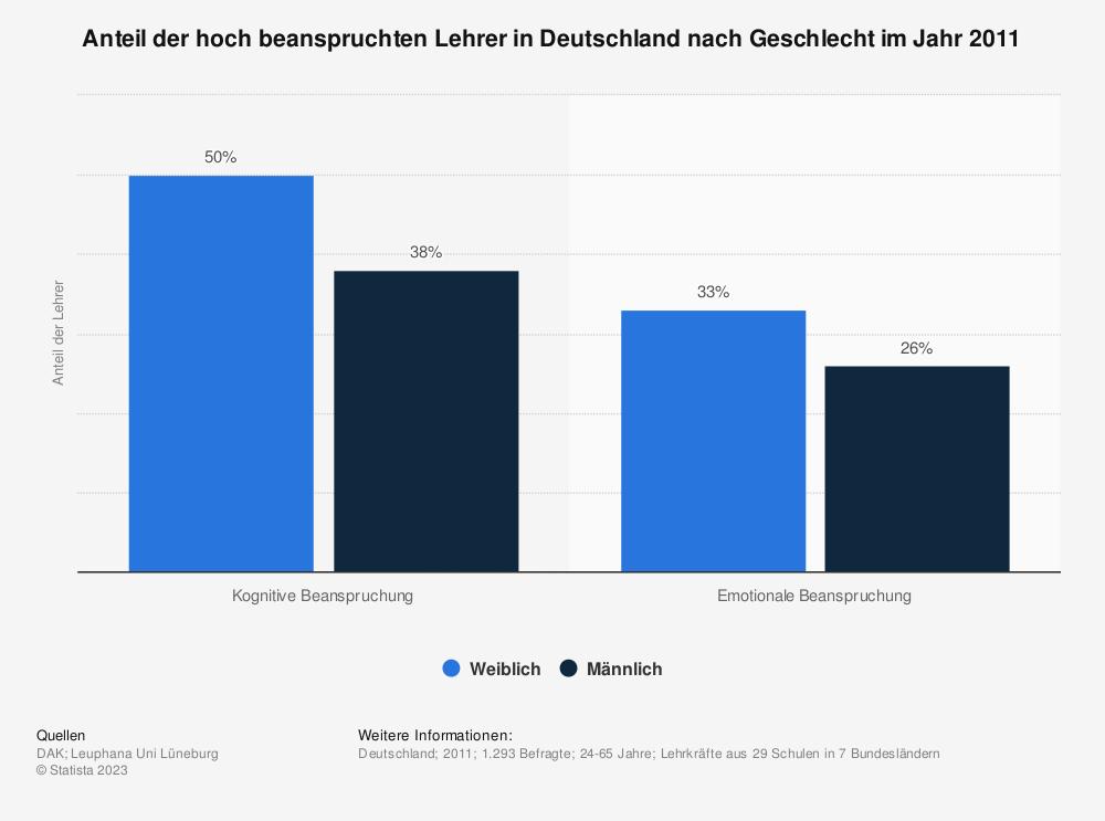 Statistik: Anteil der hoch beanspruchten Lehrer in Deutschland nach Geschlecht im Jahr 2011 | Statista