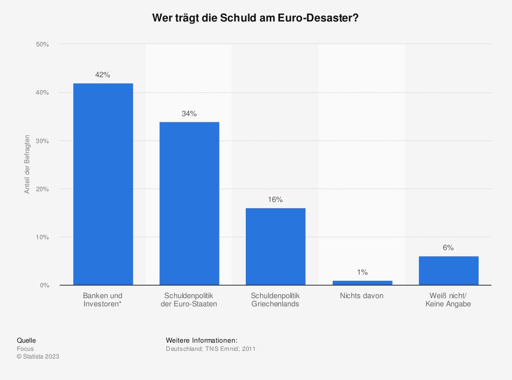 Statistik: Wer trägt die Schuld am Euro-Desaster? | Statista