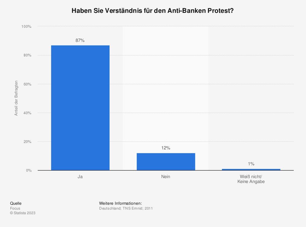 Statistik: Haben Sie Verständnis für den Anti-Banken Protest? | Statista
