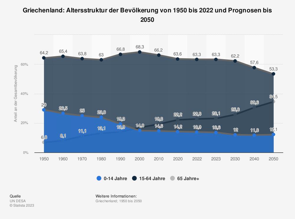 Statistik: Griechenland: Altersstruktur von 2008 bis 2018 | Statista