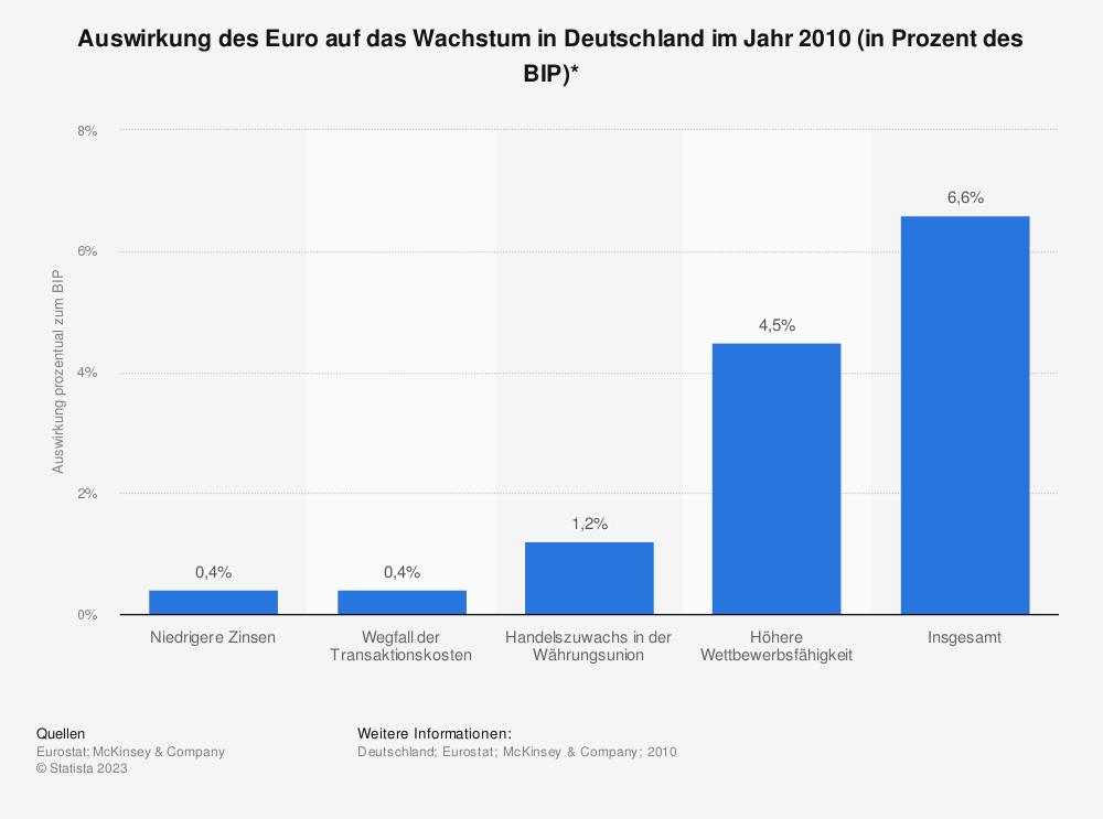 Statistik: Auswirkung des Euro auf das Wachstum in Deutschland im Jahr 2010 (in Prozent des BIP)* | Statista