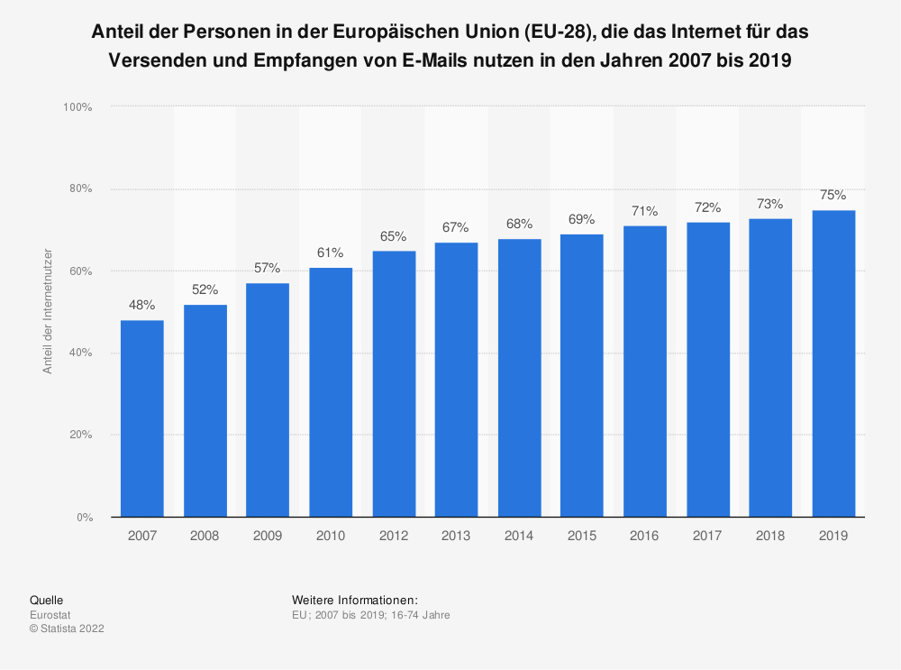 Statistik: Anteil der Personen in der Europäischen Union (EU-28), die das Internet für das Versenden und Empfangen von E-Mails nutzen in den Jahren 2007 bis 2018 | Statista