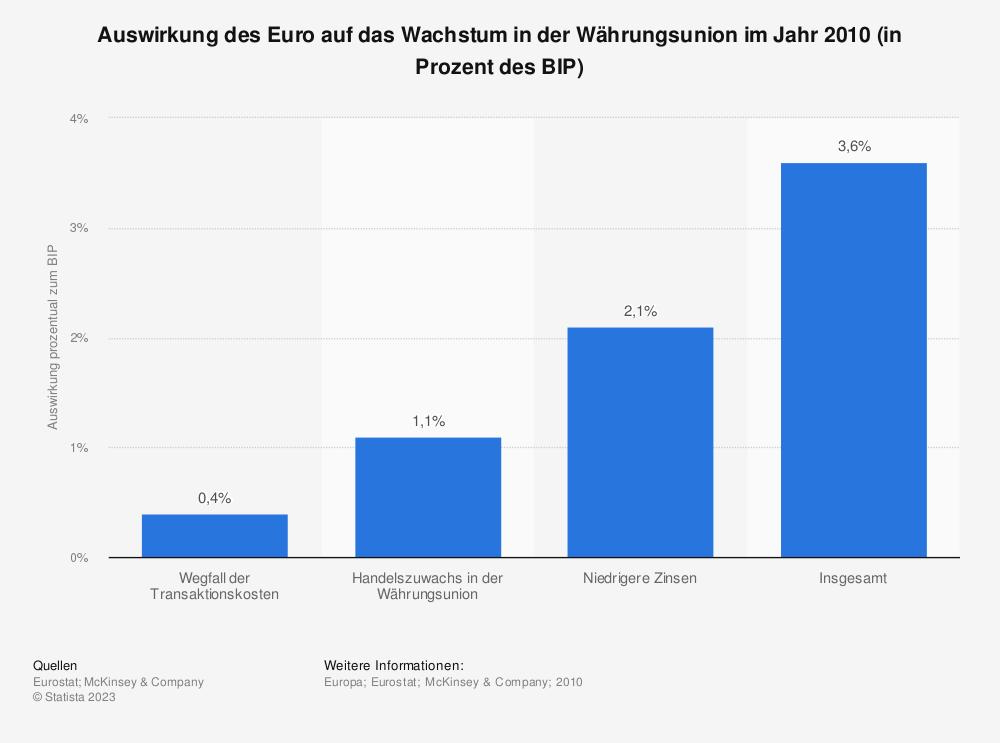 Statistik: Auswirkung des Euro auf das Wachstum in der Währungsunion im Jahr 2010 (in Prozent des BIP) | Statista