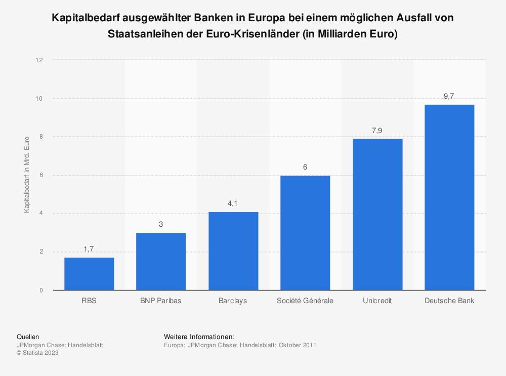 Statistik: Kapitalbedarf ausgewählter Banken in Europa bei einem möglichen Ausfall von Staatsanleihen der Euro-Krisenländer (in Milliarden Euro) | Statista