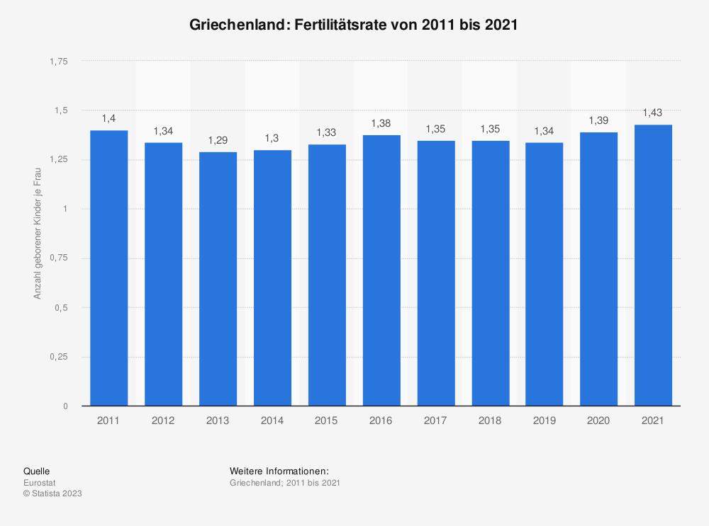 Statistik: Griechenland: Fertilitätsrate von 2008 bis 2018 | Statista