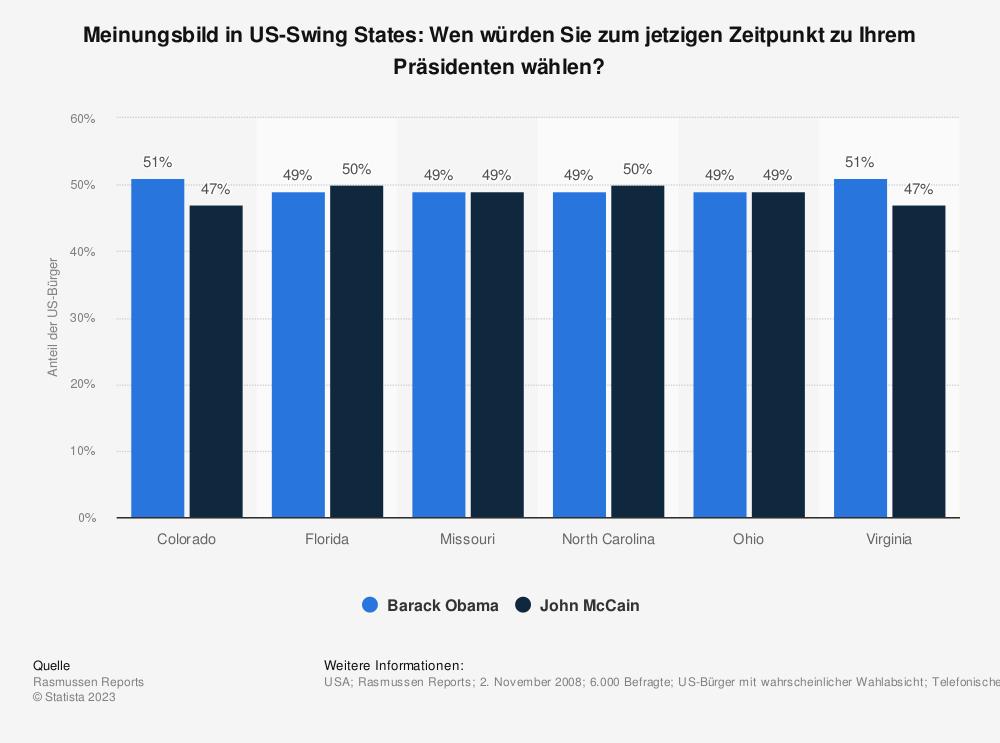 Statistik: Meinungsbild in US-Swing States: Wen würden Sie zum jetzigen Zeitpunkt zu Ihrem Präsidenten wählen? | Statista