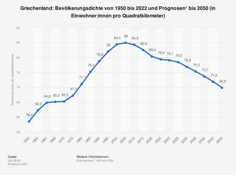Statistik: Griechenland: Bevölkerungsdichte von 2008 bis 2018 (in Einwohner pro Quadratkilometer) | Statista