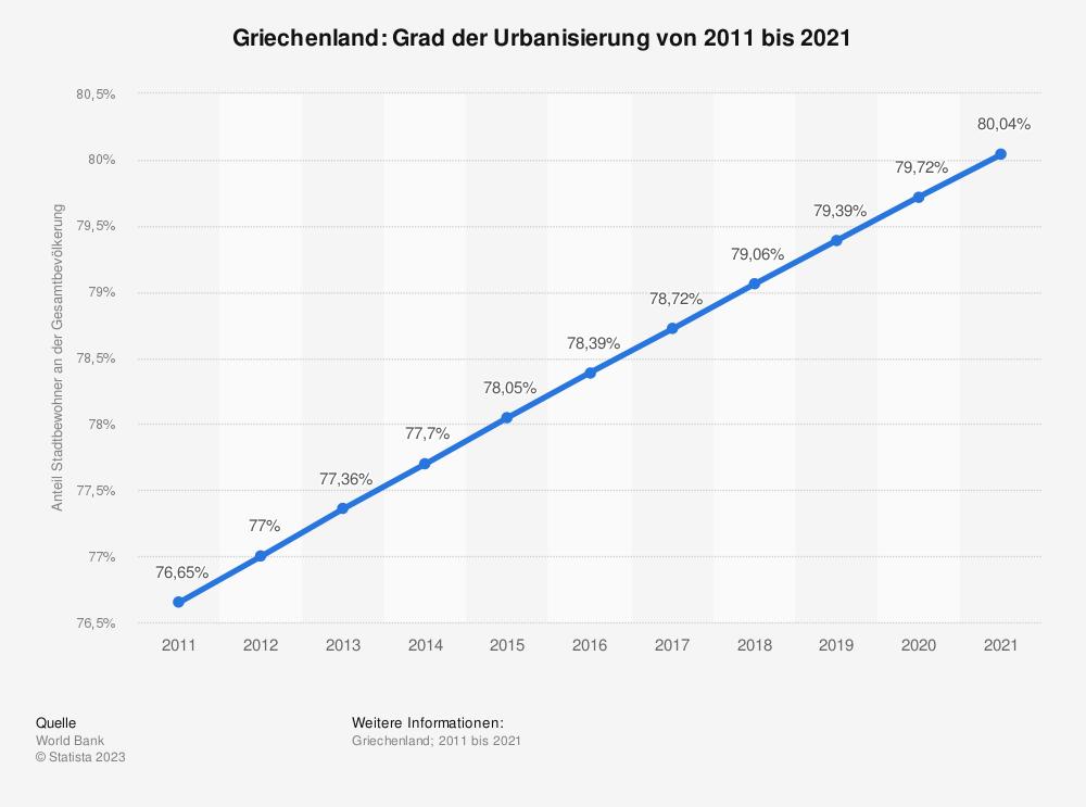 Statistik: Griechenland: Grad der Urbanisierung von 2008 bis 2018 | Statista
