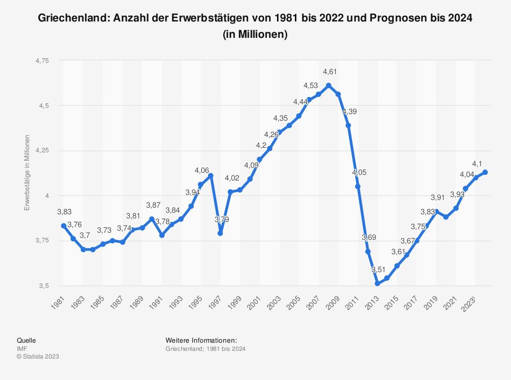 Statistik: Griechenland: Anzahl der Erwerbstätigen von 1980 bis 2019 und Prognosen bis 2021 (in Millionen) | Statista