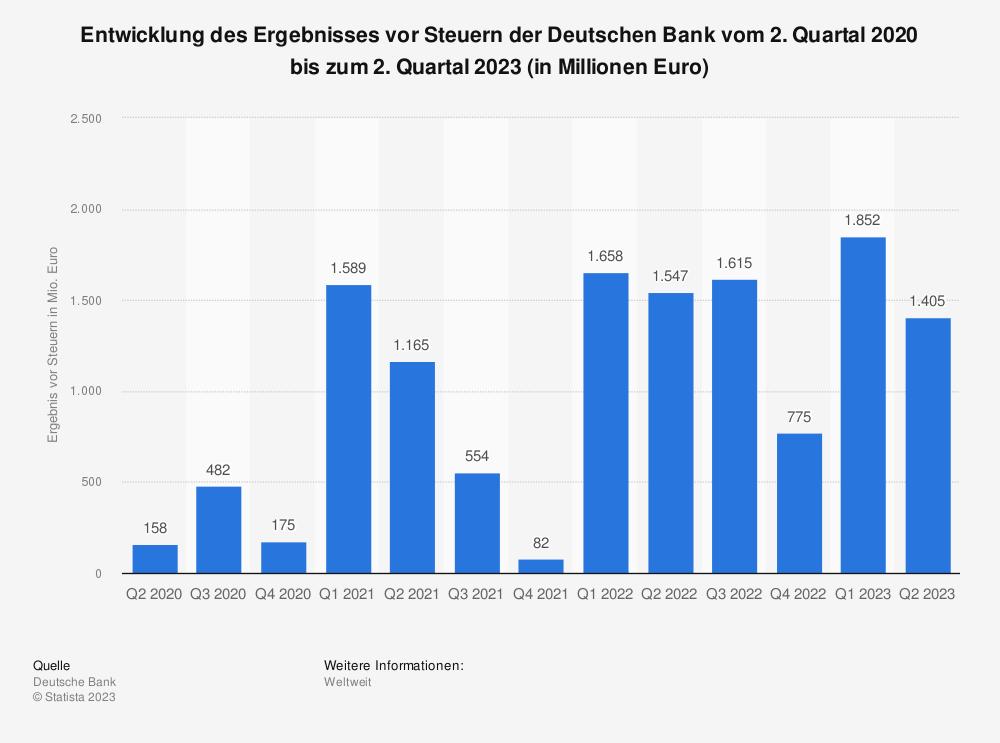 Statistik: Entwicklung des Ergebnisses vor Steuern der Deutschen Bank vom 1. Quartal 2018 bis zum 1. Quartal 2021 (in Millionen Euro) | Statista