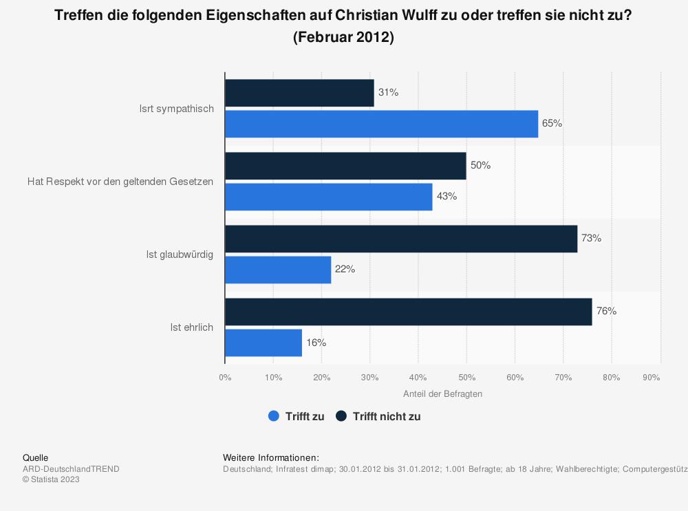 Statistik: Treffen die folgenden Eigenschaften auf Christian Wulff zu oder treffen sie nicht zu? (Februar 2012) | Statista