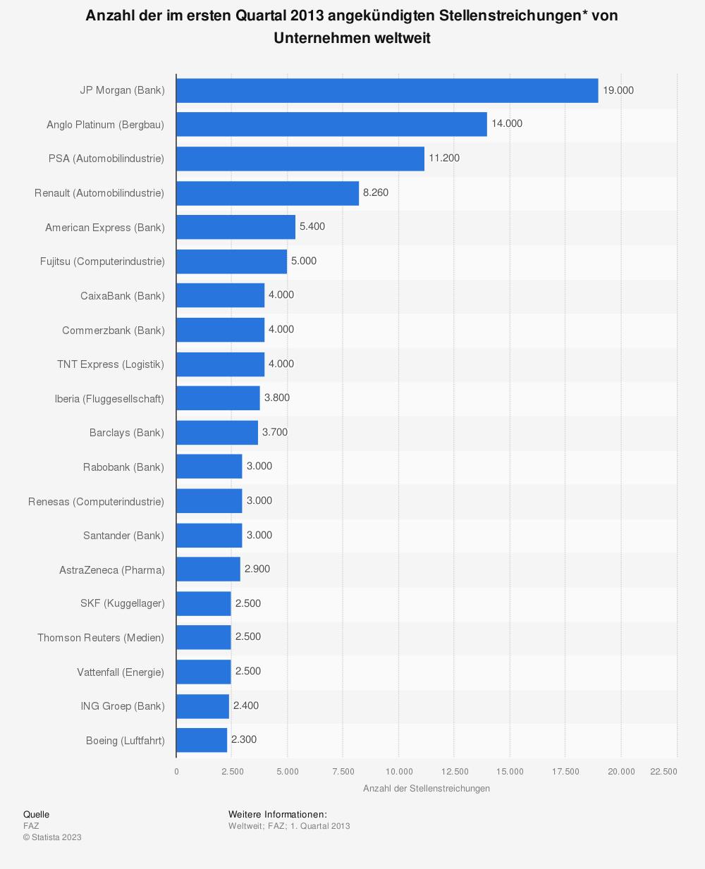 Statistik: Anzahl der im ersten Quartal 2013 angekündigten Stellenstreichungen* von Unternehmen weltweit | Statista
