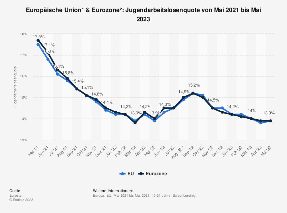 Statistik: Europäische Union & Euro-Zone: Jugendarbeitslosenquote von November 2016 bis November 2017 | Statista