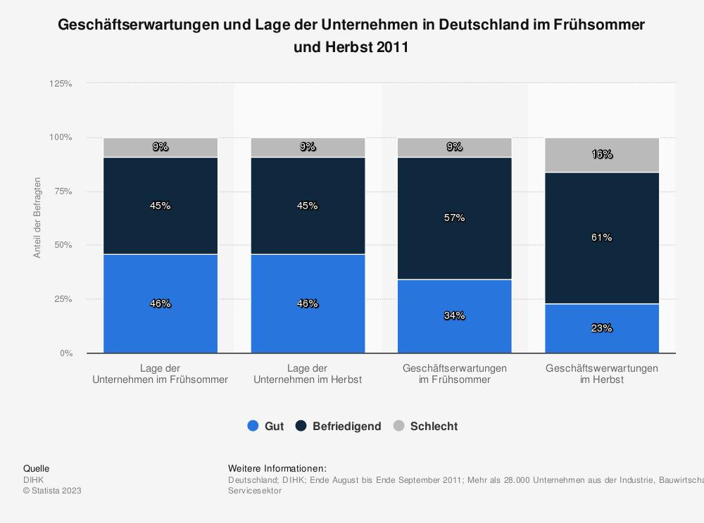Statistik: Geschäftserwartungen und Lage der Unternehmen in Deutschland im Frühsommer und Herbst 2011 | Statista