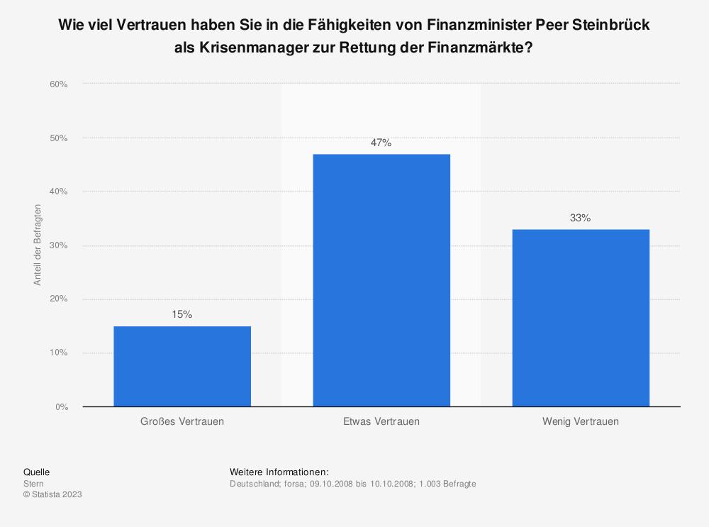 Statistik: Wie viel Vertrauen haben Sie in die Fähigkeiten von Finanzminister Peer Steinbrück als Krisenmanager zur Rettung der Finanzmärkte? | Statista