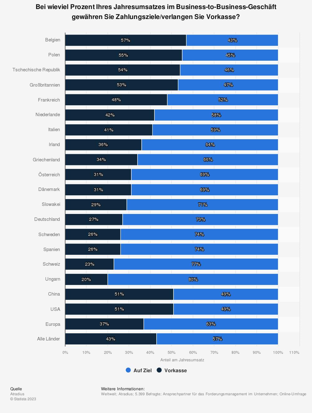 Statistik: Bei wieviel Prozent Ihres Jahresumsatzes im Business-to-Business-Geschäft gewähren Sie Zahlungsziele/verlangen Sie Vorkasse? | Statista