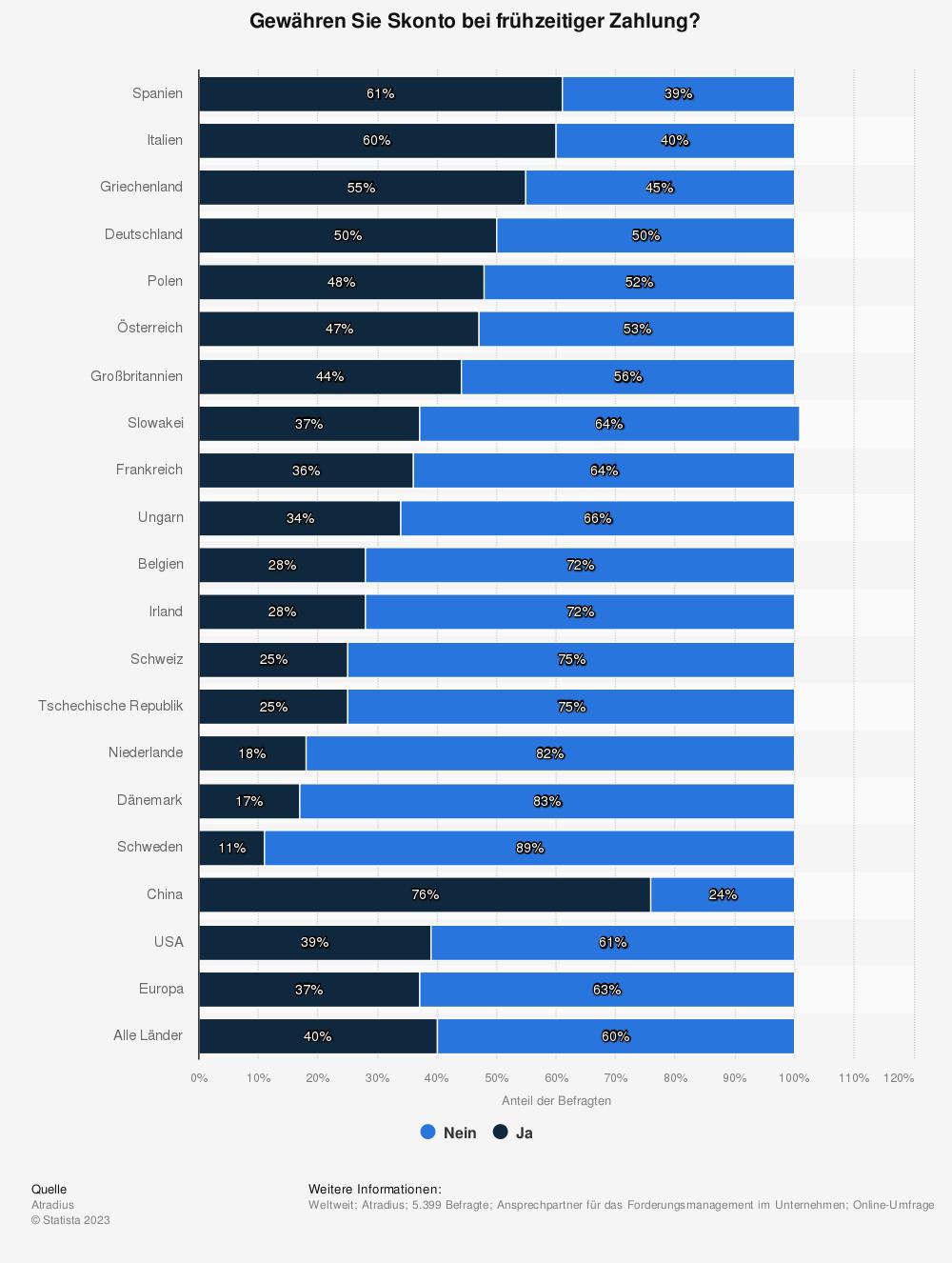 Statistik: Gewähren Sie Skonto bei frühzeitiger Zahlung? | Statista