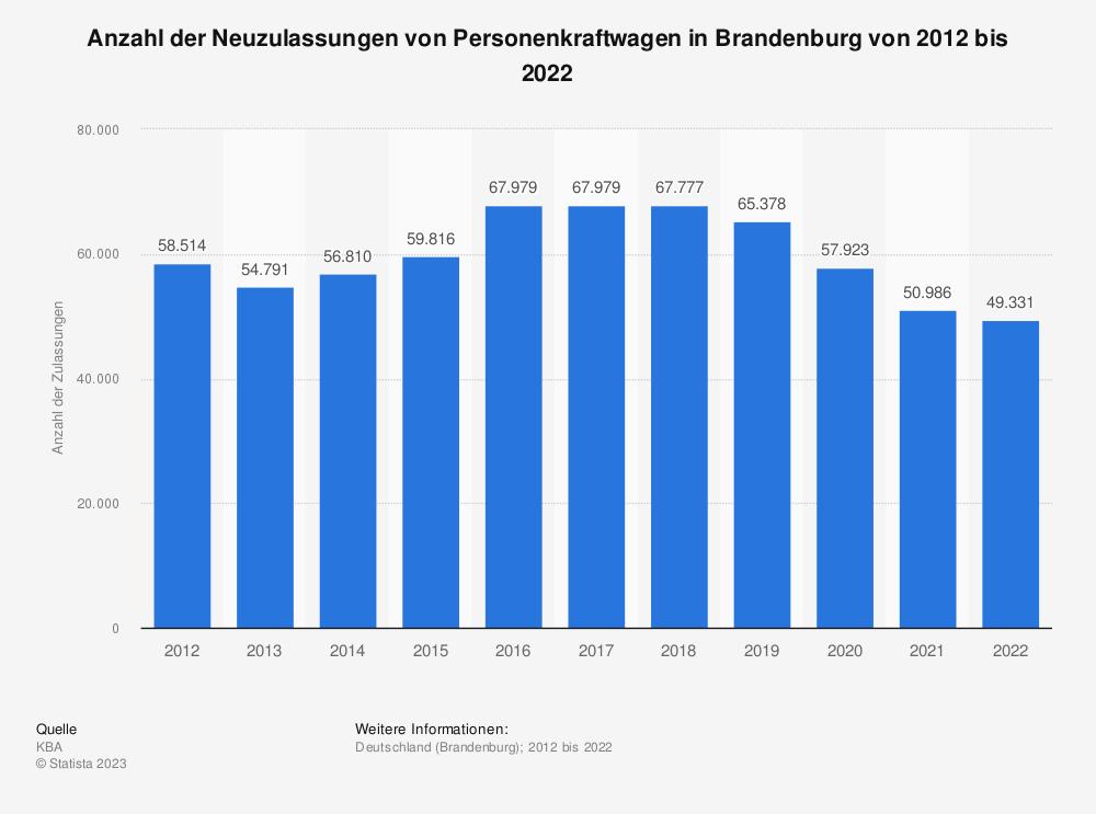 Statistik: Neuzulassungen von Personenkraftwagen in Brandenburg in den Jahren 2000 bis 2012 | Statista