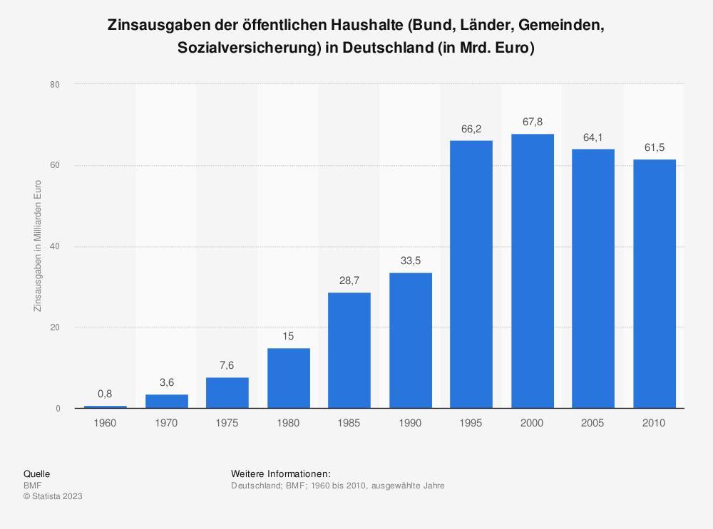 Statistik: Zinsausgaben der öffentlichen Haushalte (Bund, Länder, Gemeinden, Sozialversicherung) in Deutschland (in Mrd. Euro) | Statista