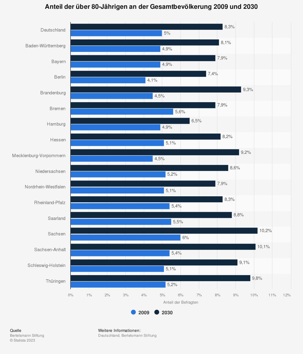Statistik: Anteil der über 80-Jährigen an der Gesamtbevölkerung 2009 und 2030 | Statista