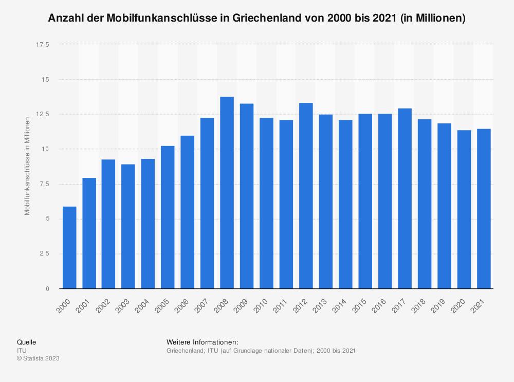 Statistik: Anzahl der Mobilfunkanschlüsse in Griechenland von 2000 bis 2018 (in Millionen) | Statista