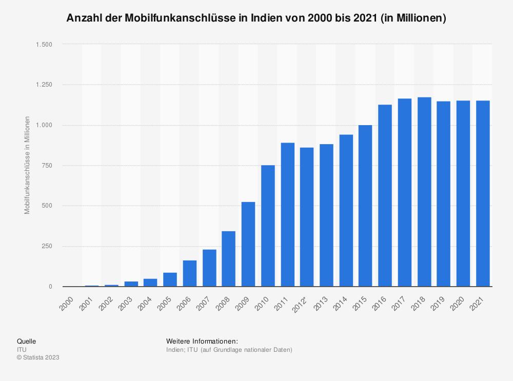 Statistik: Anzahl der Mobilfunkanschlüsse in Indien von 2000 bis 2018 (in Millionen) | Statista