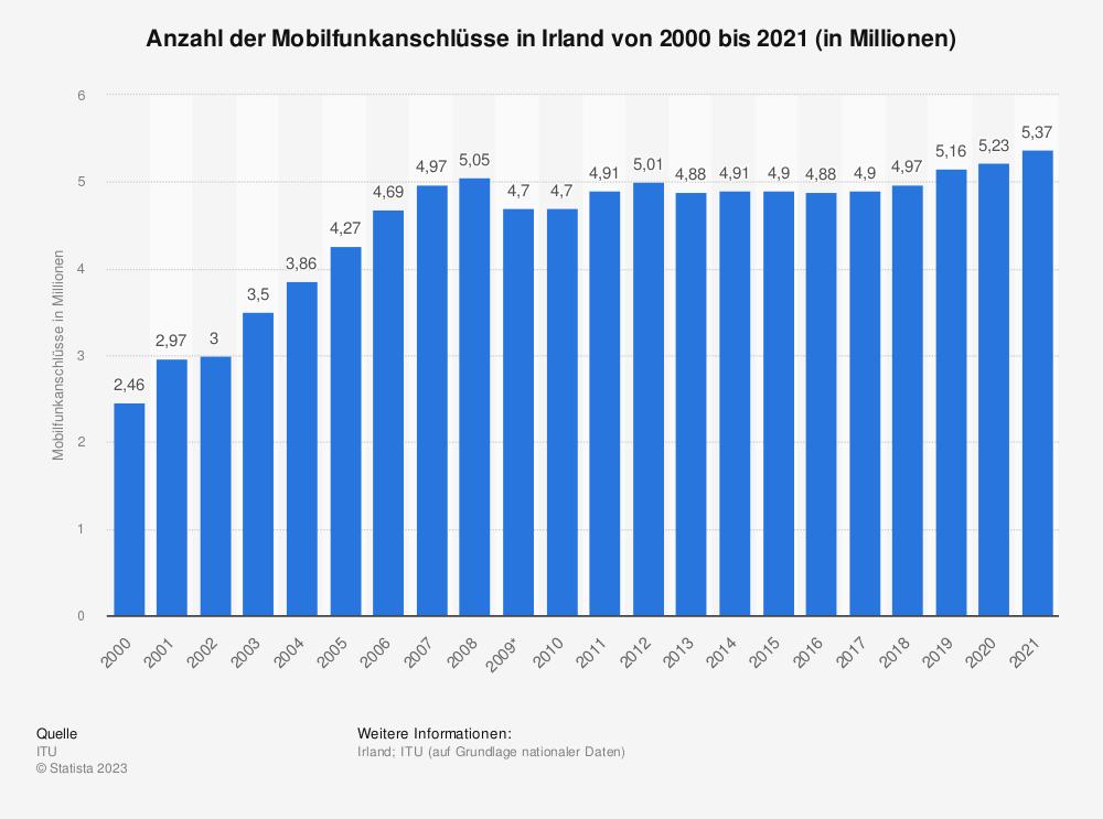 Statistik: Anzahl der Mobilfunkanschlüsse in Irland von 2000 bis 2018 (in Millionen) | Statista