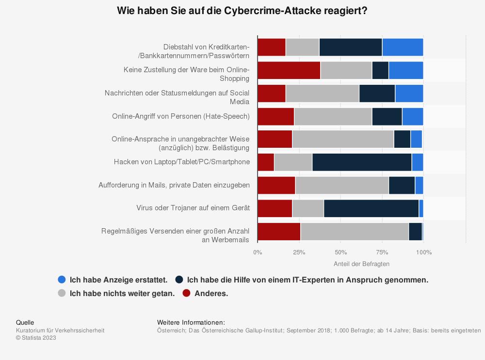 Statistik: Wie haben Sie auf die Cybercrime-Attacke reagiert?   Statista