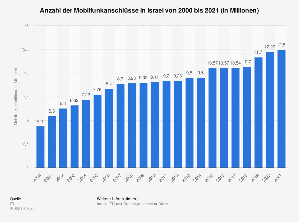 Statistik: Anzahl der Mobilfunkanschlüsse in Israel von 2000 bis 2018 (in Millionen) | Statista
