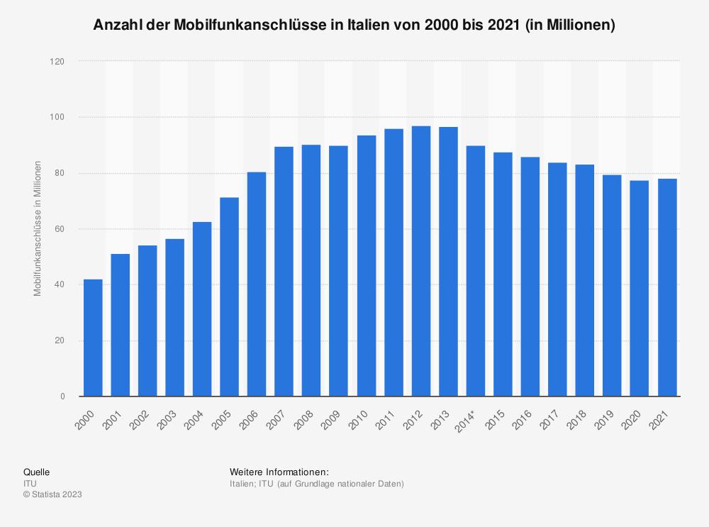 Statistik: Anzahl der Mobilfunkanschlüsse in Italien von 2000 bis 2017 (in Millionen) | Statista