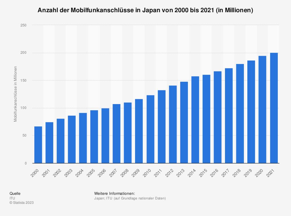 Statistik: Anzahl der Mobilfunkanschlüsse in Japan von 2000 bis 2018 (in Millionen) | Statista