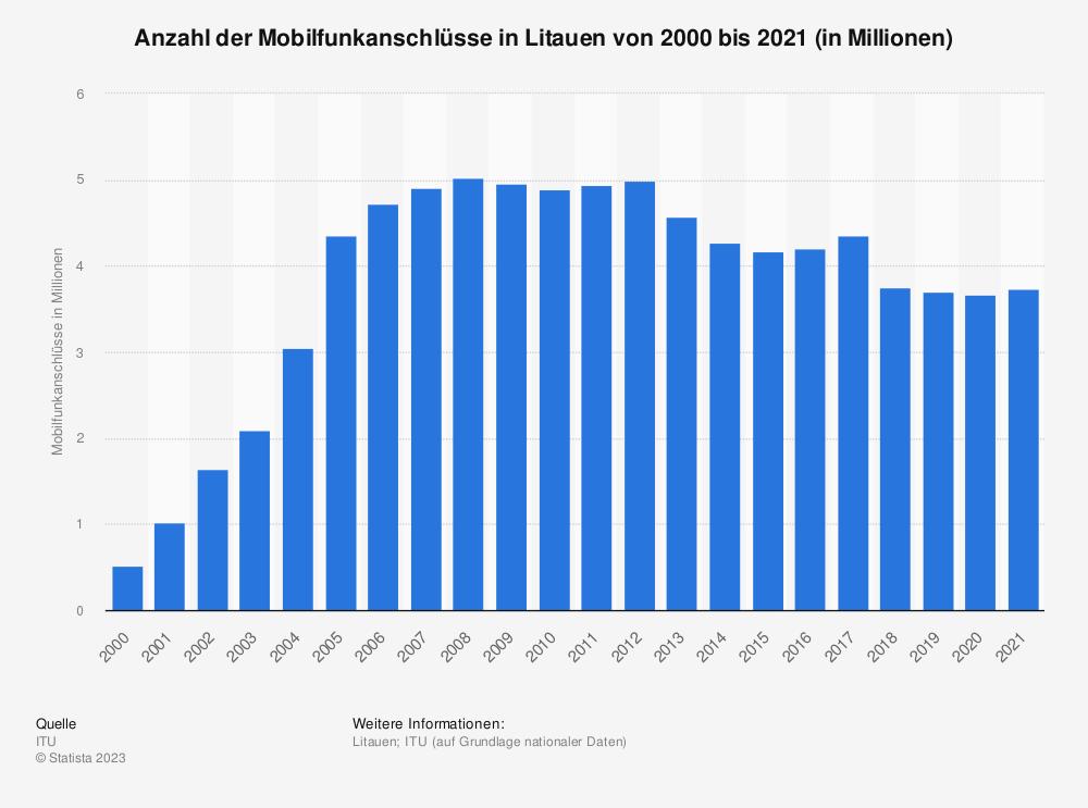 Statistik: Anzahl der Mobilfunkanschlüsse in Litauen von 2000 bis 2017 (in Millionen) | Statista