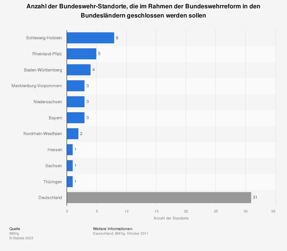 Statistik: Anzahl der Bundeswehr-Standorte, die im Rahmen der Bundeswehrreform in den Bundesländern geschlossen werden sollen | Statista