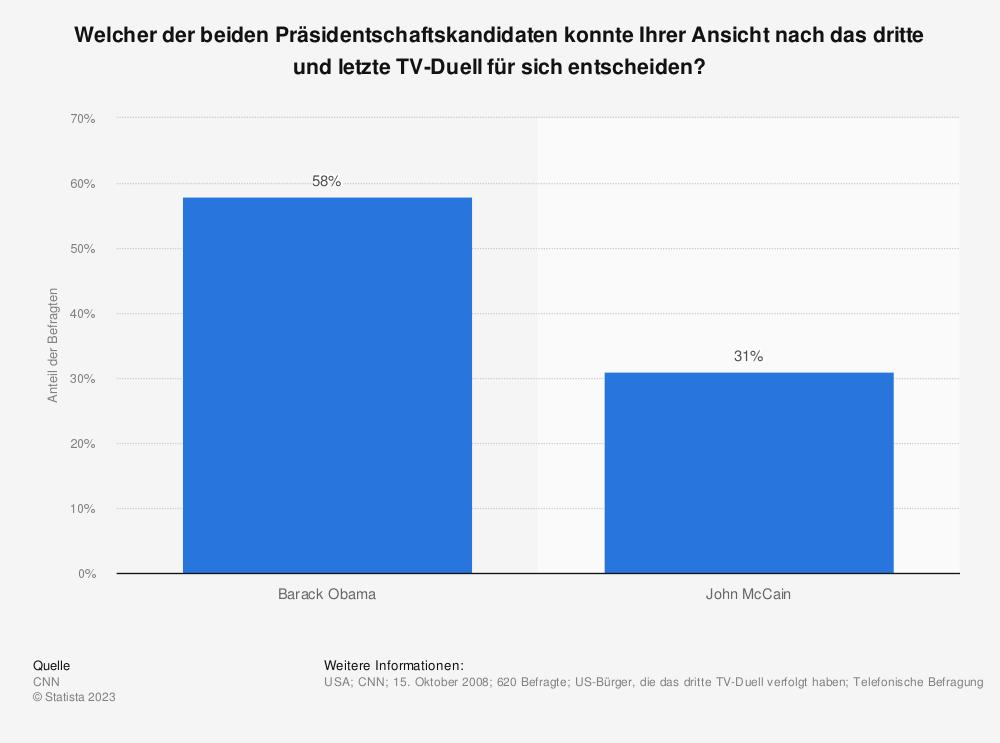 Statistik: Welcher der beiden Präsidentschaftskandidaten konnte Ihrer Ansicht nach das dritte und letzte TV-Duell für sich entscheiden? | Statista