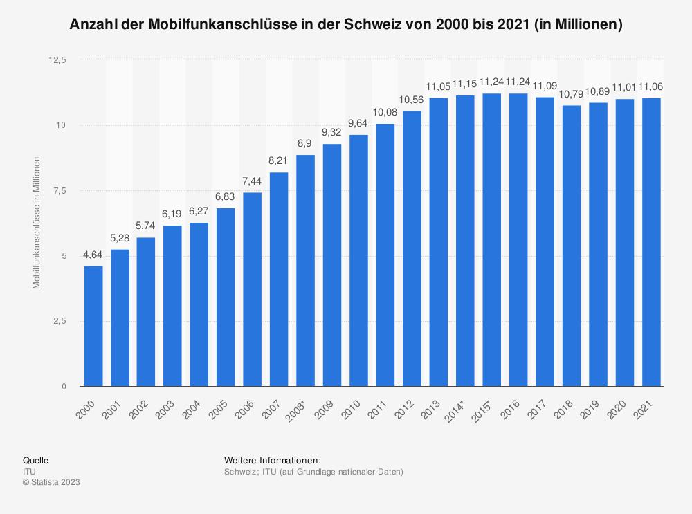 Statistik: Anzahl der Mobilfunkanschlüsse in der Schweiz von 2000 bis 2014 (in Millionen) | Statista