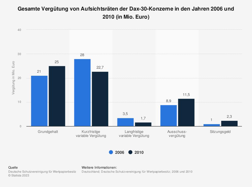 Statistik: Gesamte Vergütung von Aufsichtsräten der Dax-30-Konzerne in den Jahren 2006 und 2010 (in Mio. Euro) | Statista