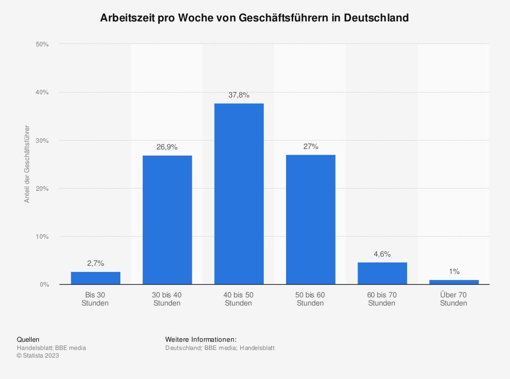 Statistik: Arbeitszeit pro Woche von Geschäftsführern in Deutschland | Statista