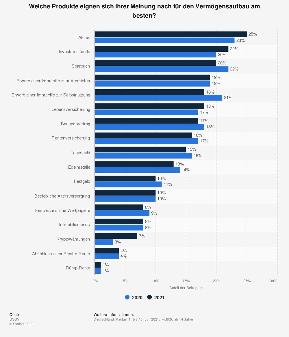 Statistik: Welche Produkte eignen sich für die Vermögensplanung/den Vermögensaufbau am besten? | Statista