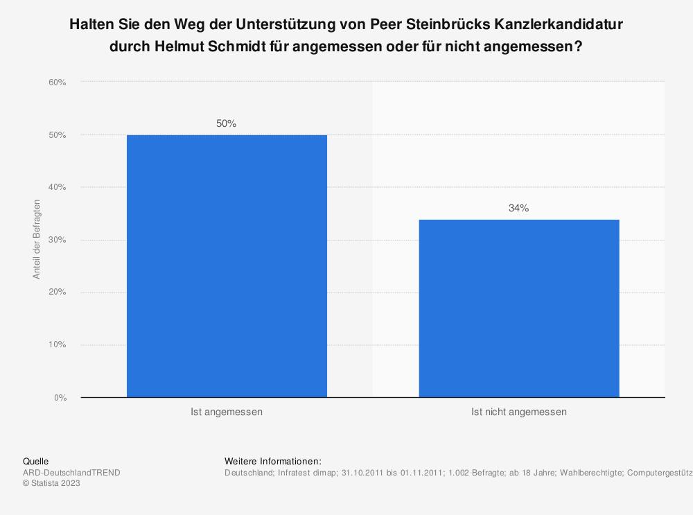 Statistik: Halten Sie den Weg der Unterstützung von Peer Steinbrücks Kanzlerkandidatur durch Helmut Schmidt für angemessen oder für nicht angemessen? | Statista