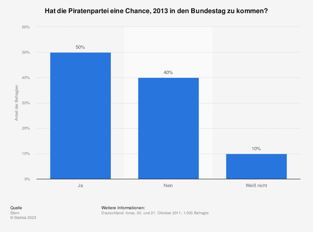 Statistik: Hat die Piratenpartei eine Chance, 2013 in den Bundestag zu kommen? | Statista