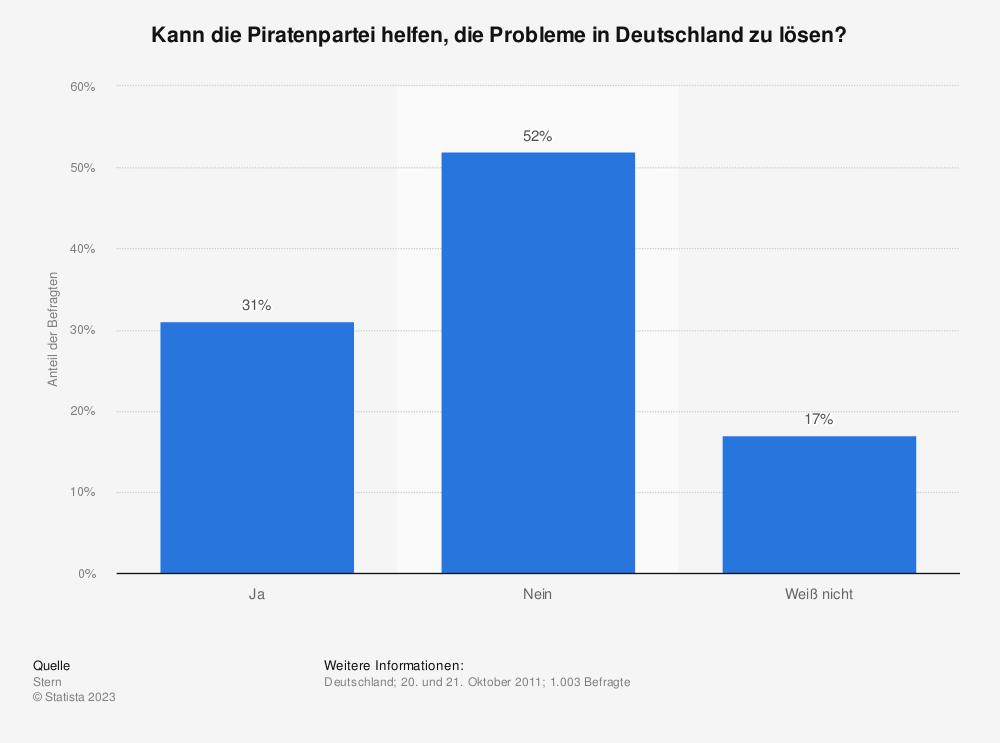 Statistik: Kann die Piratenpartei helfen, die Probleme in Deutschland zu lösen? | Statista
