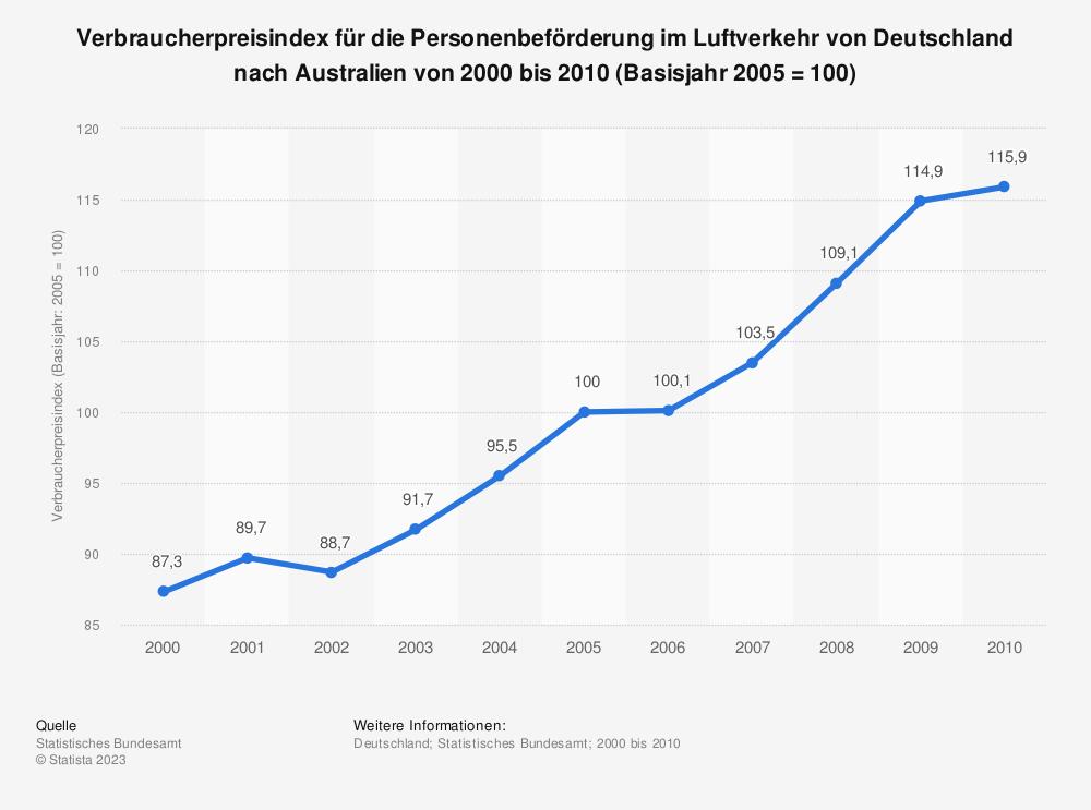 Statistik: Verbraucherpreisindex für die Personenbeförderung im Luftverkehr von Deutschland nach Australien von 2000 bis 2010 (Basisjahr 2005 = 100) | Statista