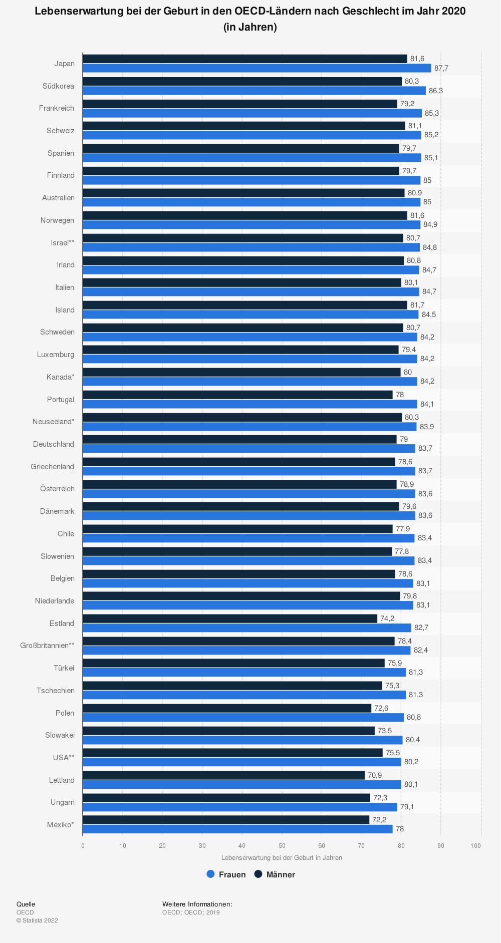 Statistik: Lebenserwartung bei der Geburt in den OECD-Ländern nach Geschlecht im Jahr 2017 (in Jahren) | Statista