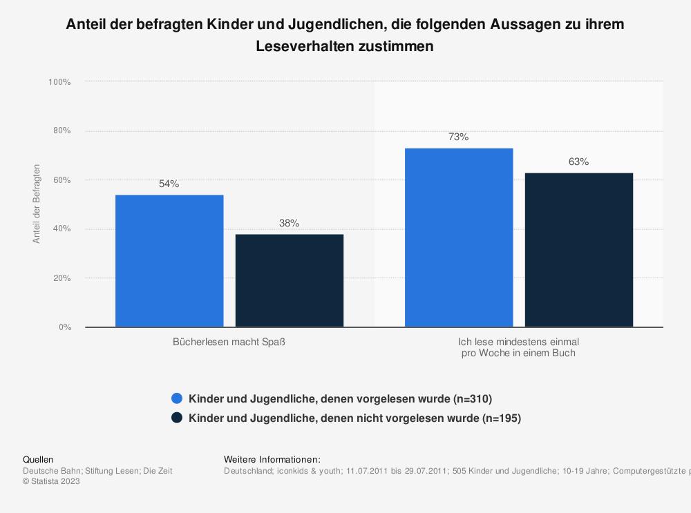 Statistik: Anteil der befragten Kinder und Jugendlichen, die folgenden Aussagen zu ihrem Leseverhalten zustimmen | Statista