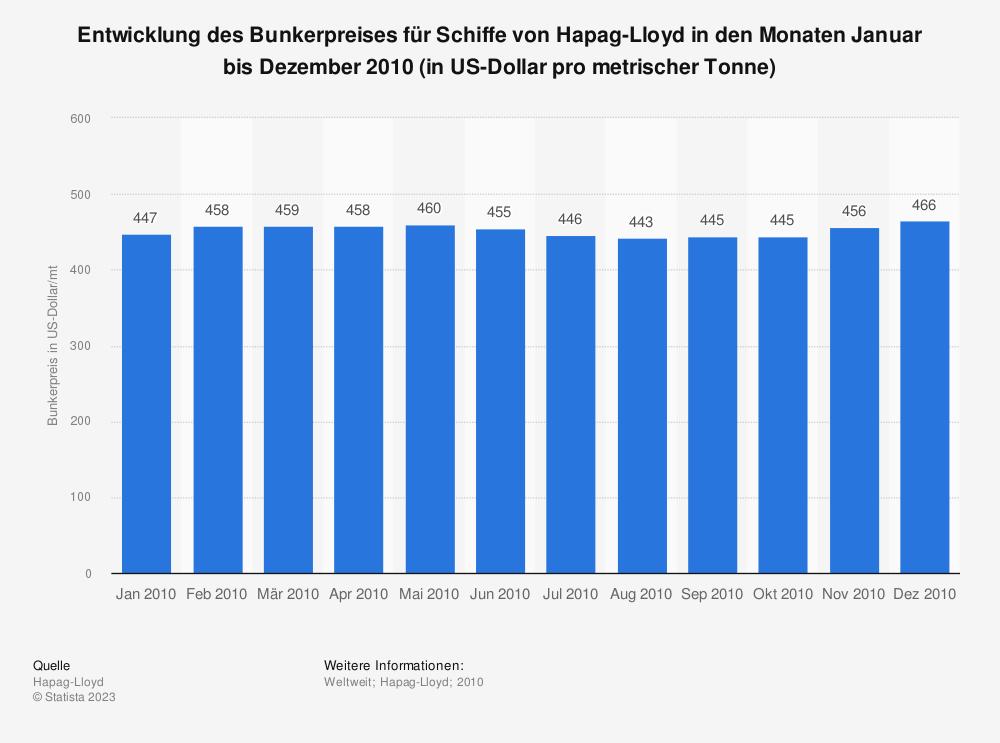 Statistik: Entwicklung des Bunkerpreises für Schiffe von Hapag-Lloyd in den Monaten Januar bis Dezember 2010 (in US-Dollar pro metrischer Tonne) | Statista