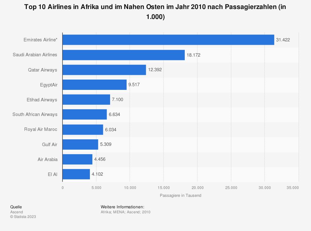Statistik: Top 10 Airlines in Afrika und im Nahen Osten im Jahr 2010 nach Passagierzahlen (in 1.000) | Statista