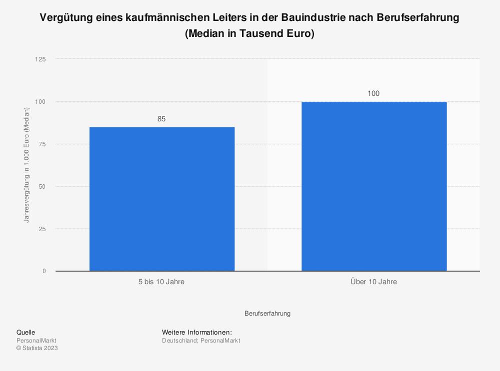 Statistik: Vergütung eines kaufmännischen Leiters in der Bauindustrie nach Berufserfahrung (Median in Tausend Euro) | Statista