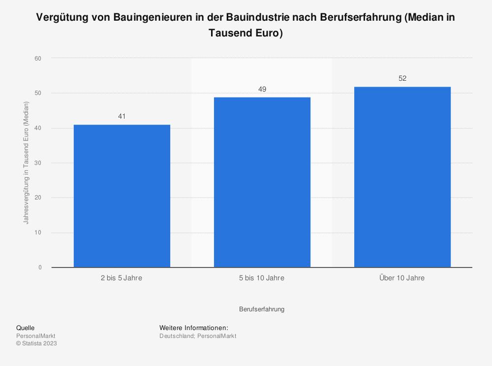 Statistik: Vergütung von Bauingenieuren in der Bauindustrie nach Berufserfahrung (Median in Tausend Euro) | Statista